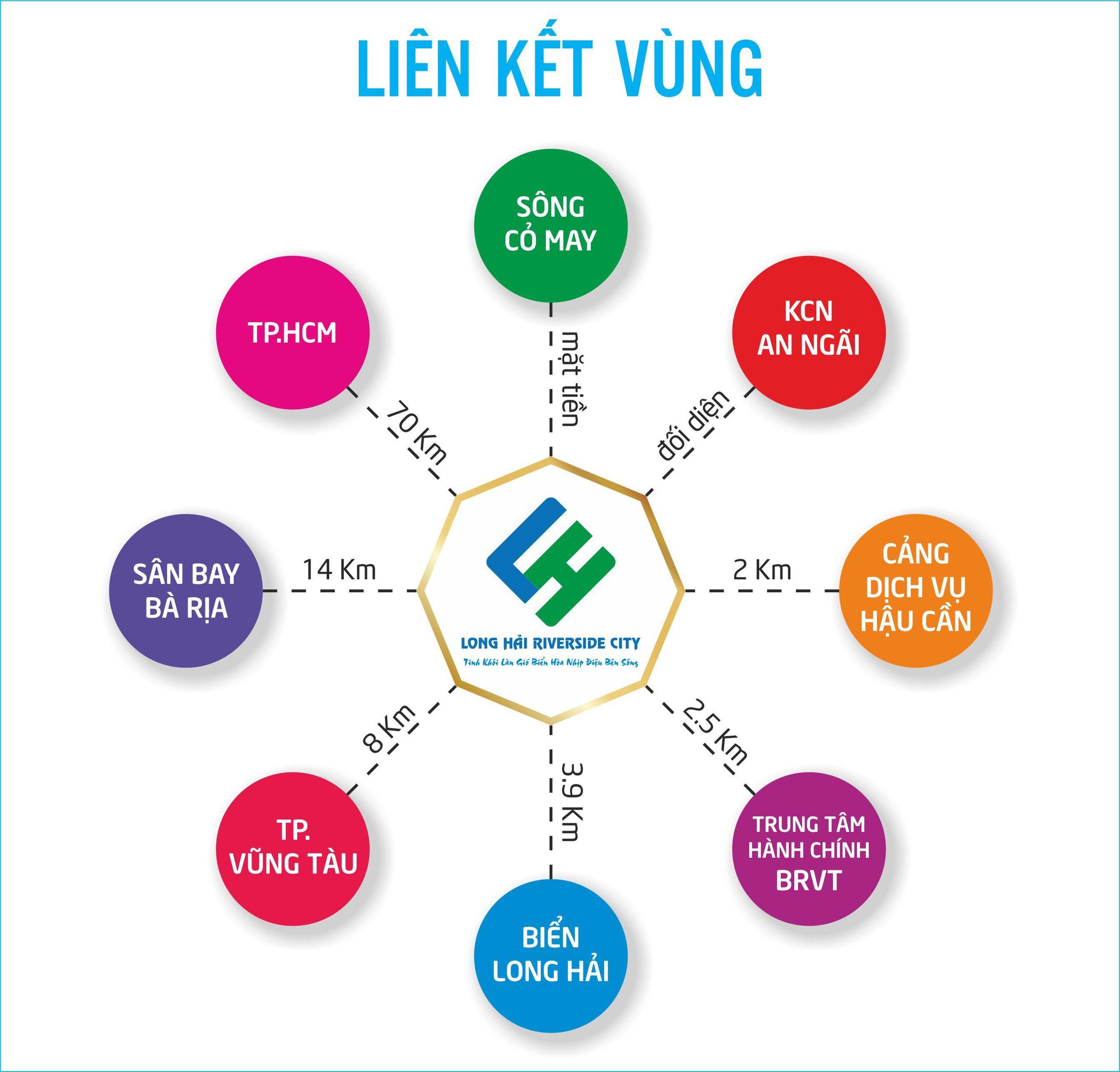 lien-ket-vung