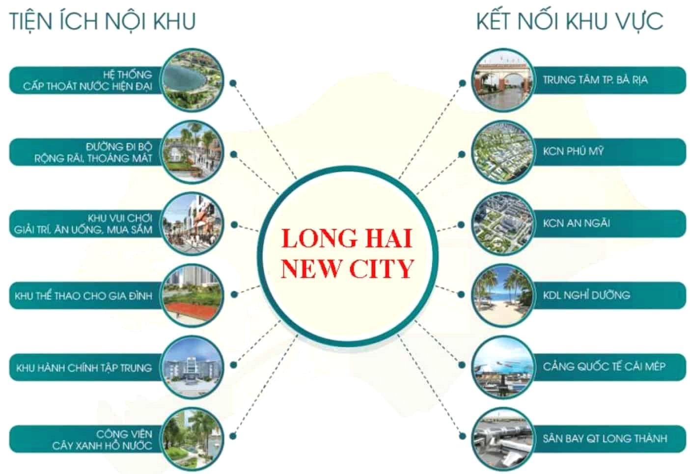 Tiện ích dự án Long Hải New City Bà Rịa