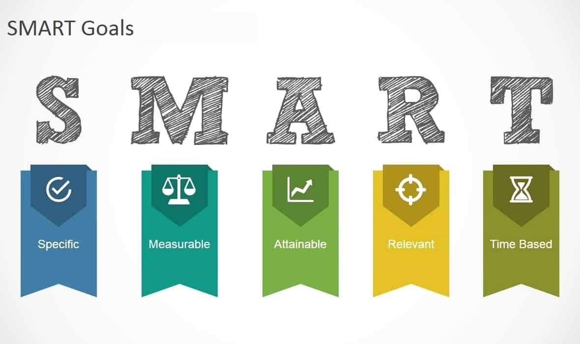Mục tiêu Smart là gì? Yếu tố tạo nên mục tiêu Smart