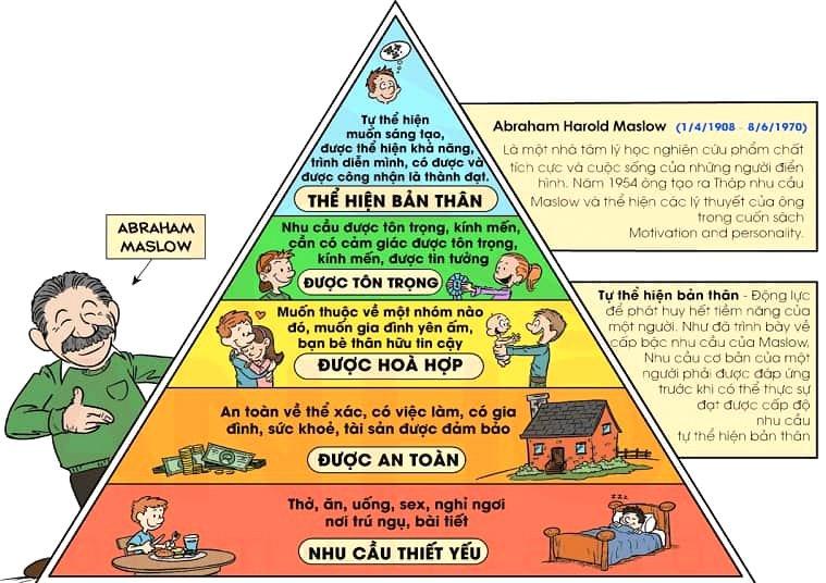 Tháp nhu cầu của Maslow trong quản trị là gì?